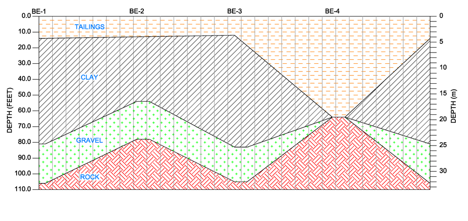 Fig. 2: Subsurface Strata
