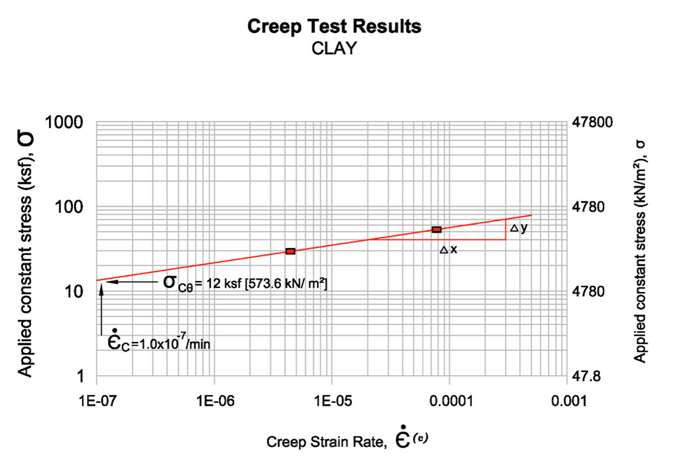 Fig. 7 Creep Strain Rate vs. Applied Constant Stress