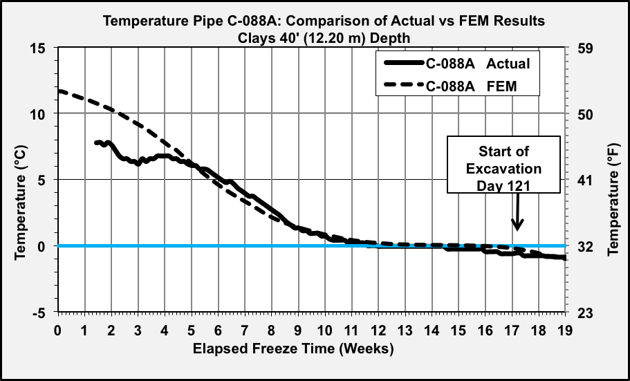 Fig. 9: Temperature Pipe C-088A Actual versus FEM Prediction