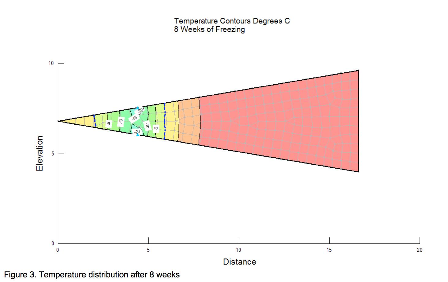 Figure 3: Temperature distribution after 8 weeks