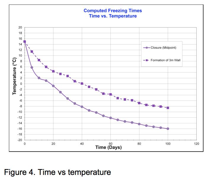 Figure 4:Time vs Temp