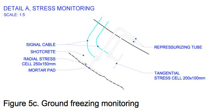 Figure 5c: Ground freezing monitoring