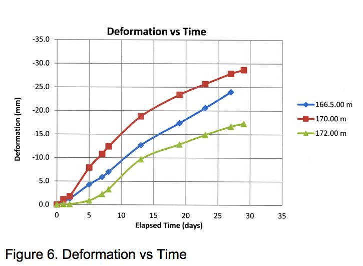 Figure 6: Deformation vs Time