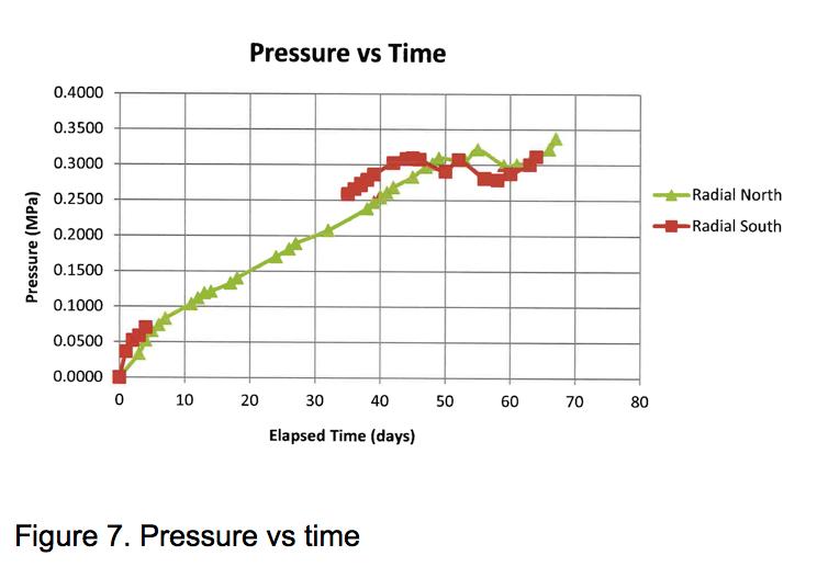 Figure 7: Pressure vs Time